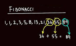 Fibonacci Roulette tactiek